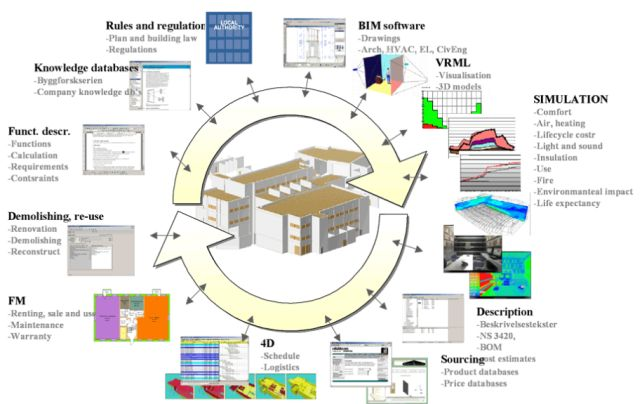 BIM, Construction and NBS Seven key slides to include in every BIM