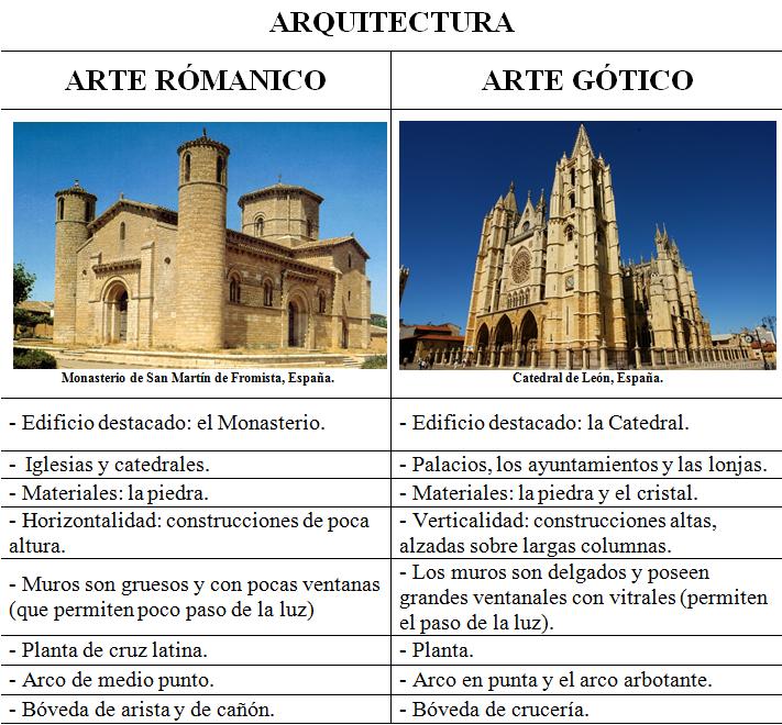 Historia Del Arte Comparación Arte Románico Y Arte Gótico