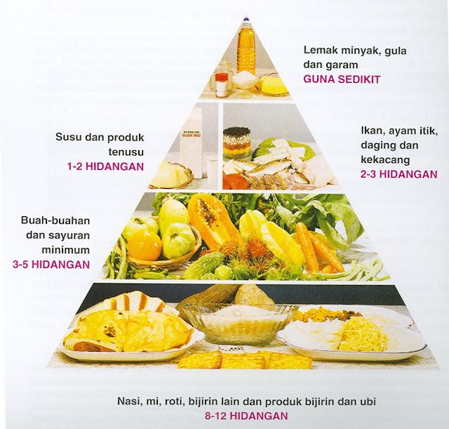 DIET PENYAKIT LAMBUNG