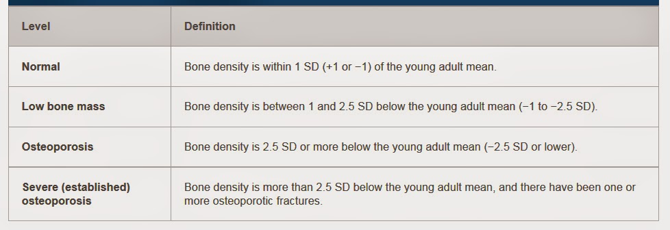 osteoporosis and less negative t score A bone mineral density test examines segments of your bone through x-rays to detect osteoporosis  the 2 types of bone density tests take less than 15 minutes  t score: this compares your .