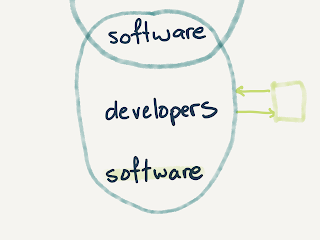 "ellipse containing software, developers, software. There's a box at the side with arrows to and from the ellipse, representing management. ""software"" at the bottom of the ellipse is highlighted."