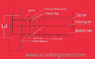 Terms of beam reinforcement