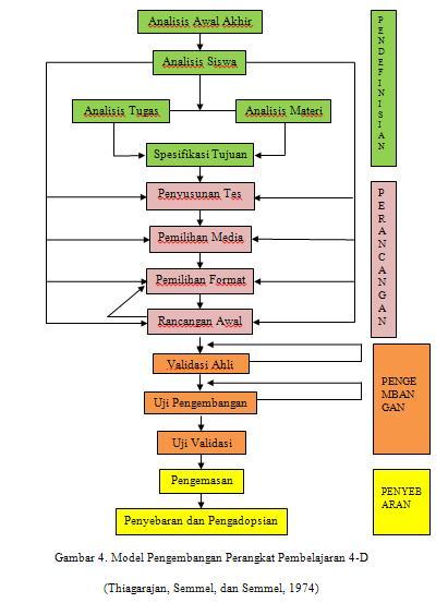 Contoh Tesis Research And Development Contoh Soal Dan Contoh Pidato Lengkap