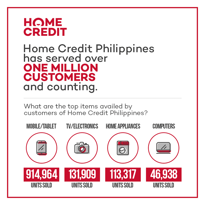 Home Credit Reaches Over 1 Million Customers In PH!