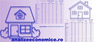 Topul județelor după scăderea suprafeței locuințelor finalizate între 2008 și 2016