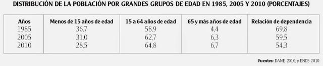 envejecimiento en Colombia y grupos de población