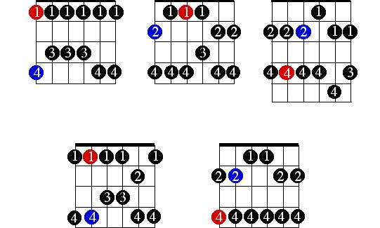 learning pentatonic  major