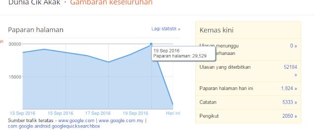 Sebenarnya Sukar Nak Tingkatkan Pageview Blog - 30K View Sehari