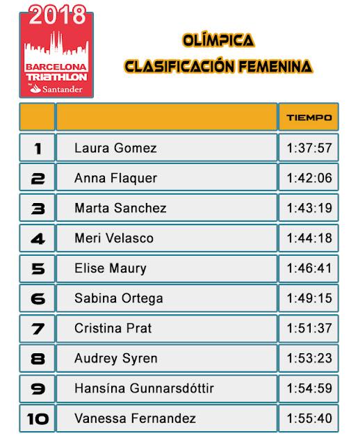 Clasificación Femenina  Barcelona Triathlon by Santander 2018