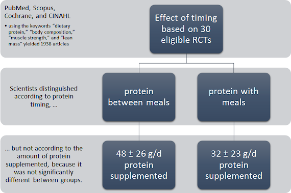 Two New Papers, Review & RCT, Suggest: Nutrient Timing May Boost Lean Mass Gains by ~70%, ΔBF% by Factor 10+