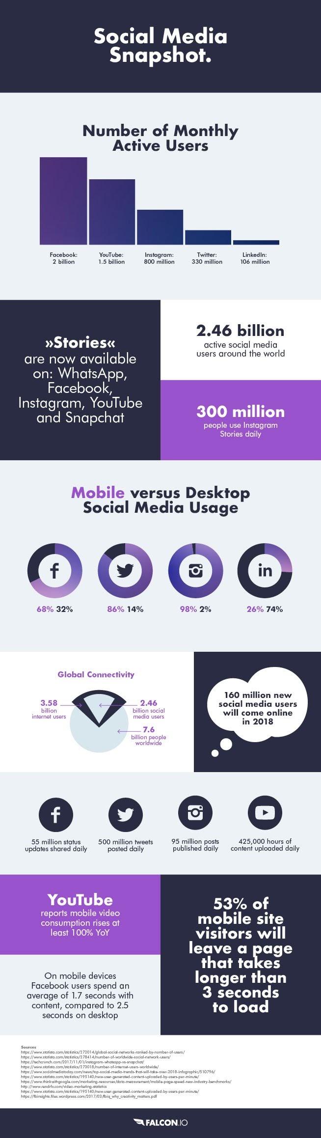 2018 Social Media Snapshot - #infographic