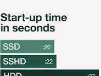 Pengertiaan HDD, SSD dan SSHD ? kelebihan dan kekuranganya Lengkap
