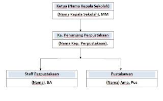 Contoh Struktur Organisasi Perpustakaan Sekolah Smk