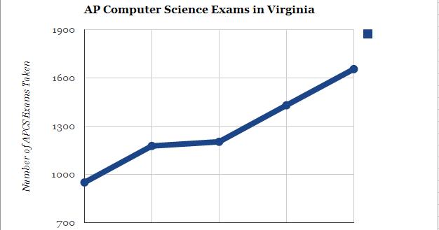 Super Computer Science: AP Computer Science Report
