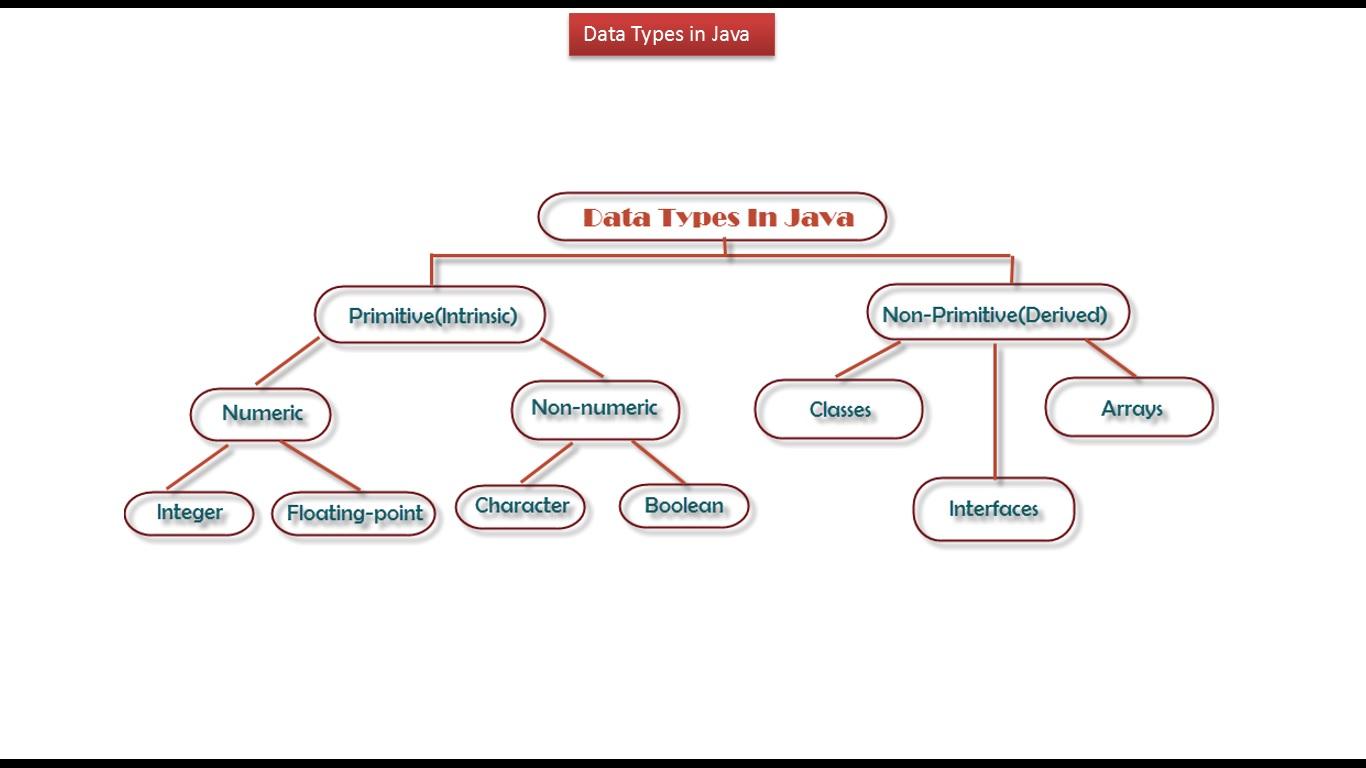 Java ee java tutorial java data types primitive and non primitive java tutorial java data types primitive and non primitive baditri Images
