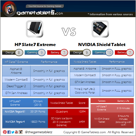 HP Slate 7 Extreme VS NVIDIA Shield Tablet benchmarks and gaming performance
