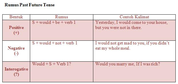 Materi Rumus Dan Contoh Kalimat Past Future Tense Jagoan Bahasa