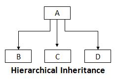 Hybrid_Inheritance_java