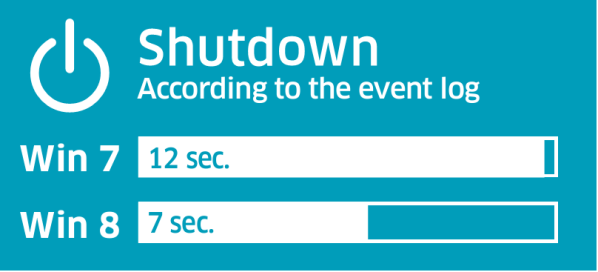 Comparison between Shutdown time of Windows 7 and Windows 8: Intelligent computing