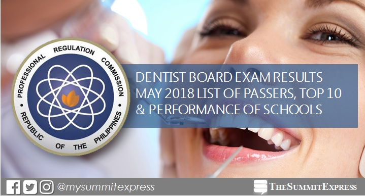 FULL RESULTS: May-June 2018 Dentist board exam list of passers, top 10