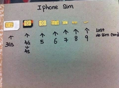 Sim Card Iphone  To