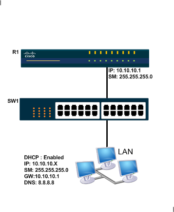 SIP Cisco with HP switch | Arb Network