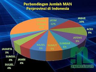 Jawa Barat mempunyai banyak Madrasah Aliyah Negeri dibandingkan dengan provinsi lain di In Daftar MA Negeri di Jawa Barat