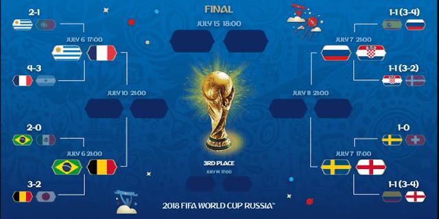 Jadwal Pertandingan Babak 8 Besar Piala Dunia 2018
