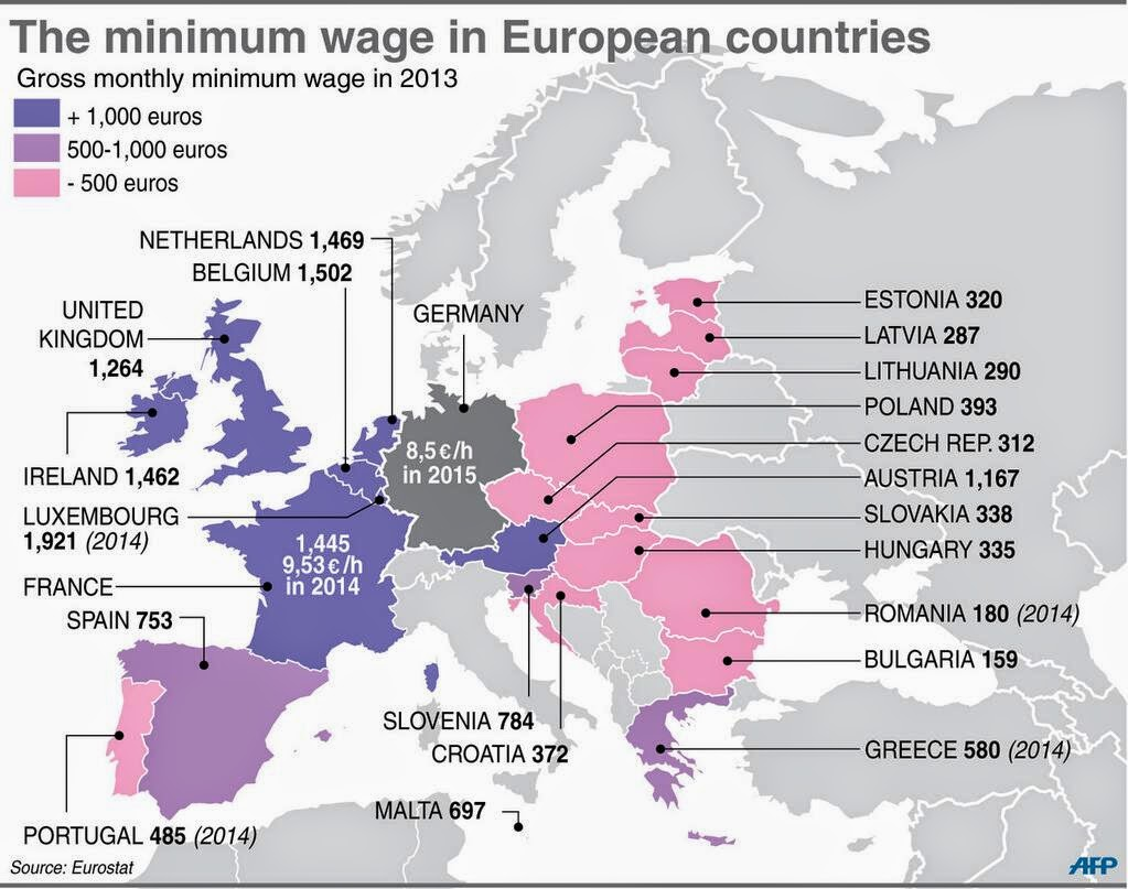 Society Welfare: Minimum Wage / Universal Basic Income (UBI) / Pension / Health Insurance