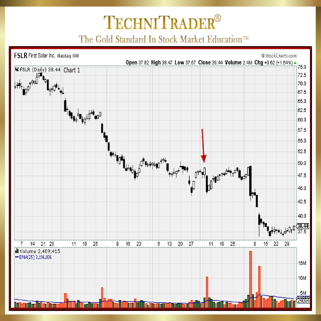 chart example for weak entry signal - technitrader
