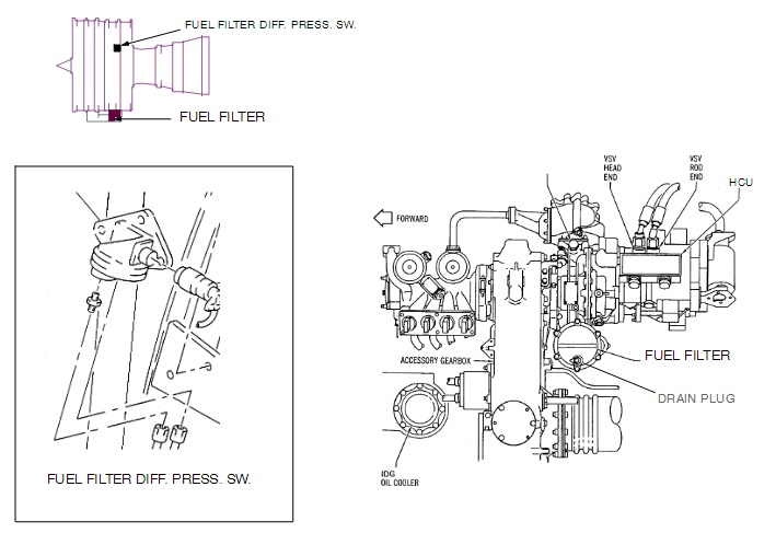 all about the aircraft: Engine Fuel And Control CFM56-5A