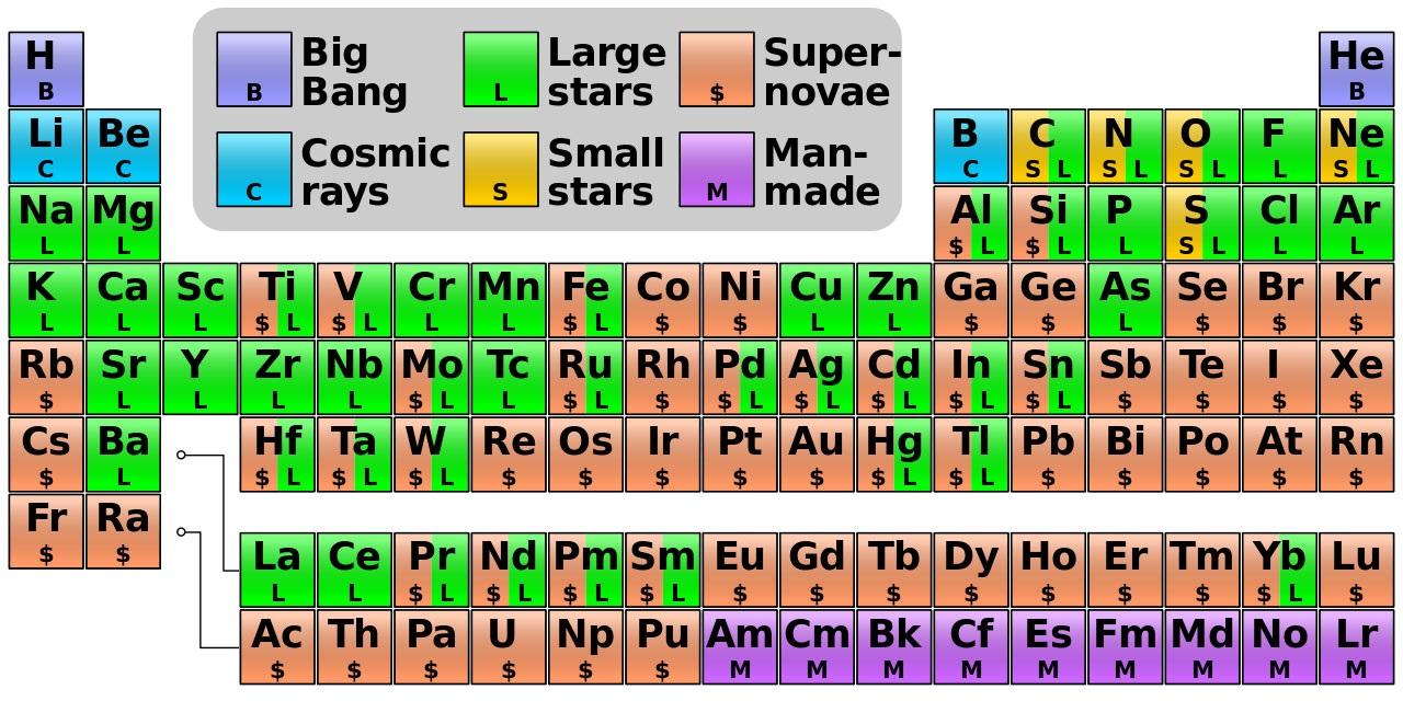 Desafo sideral el origen de los elementos de la tabla peridica el origen de los elementos de la tabla peridica urtaz Choice Image