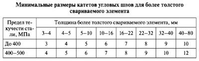 Размеры катетов угловых швов