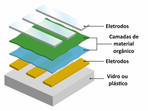 Estrutura de uma tela OLED