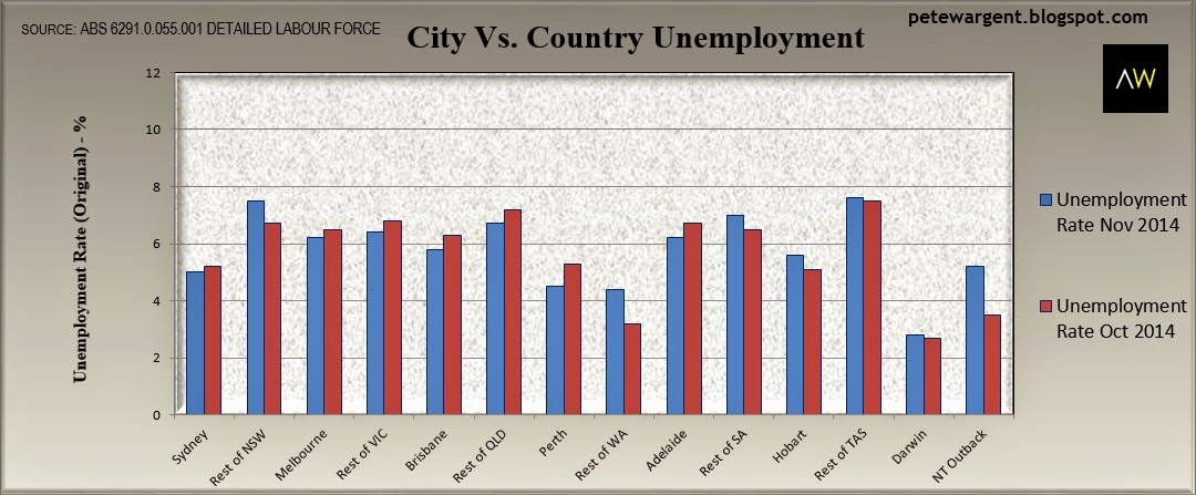 country unemployment