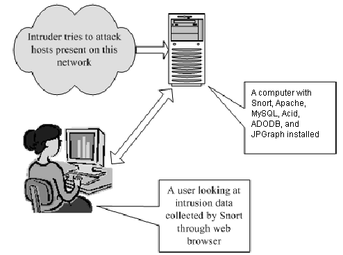 Intrusion Detection Systems with Snort Tool