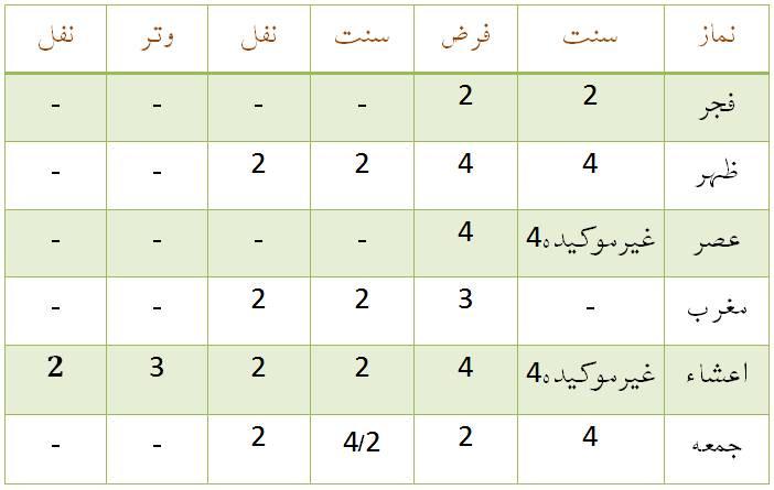 Chart Of Namaz Rakat In Urdu