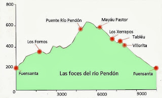 Las Foces del Río Pendón, Asturias