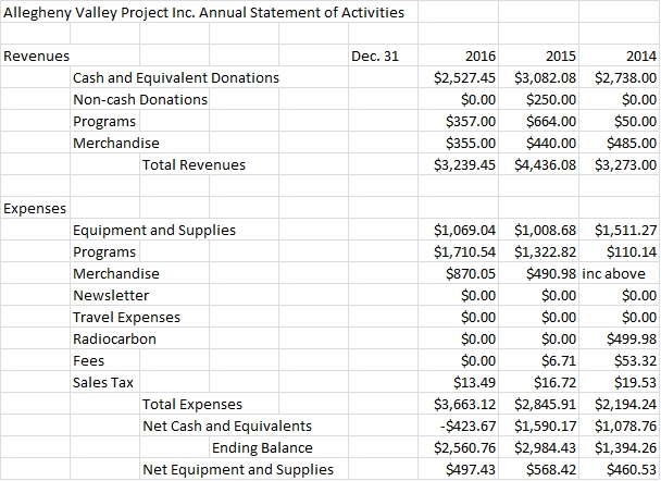 Allegheny Valley Project Financial Statements