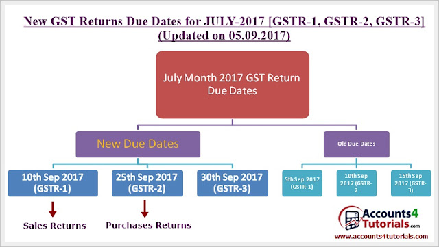 gst returns new due dates for gstr1, gstr2,gstr3 for july 2017