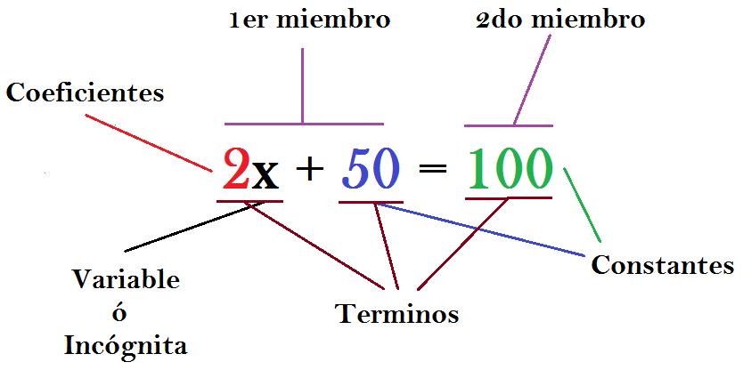 Resultado de imagen para Qué es una ecuación