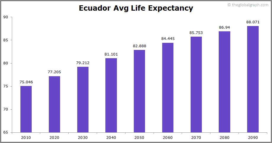 Ecuador  Avg Life Expectancy