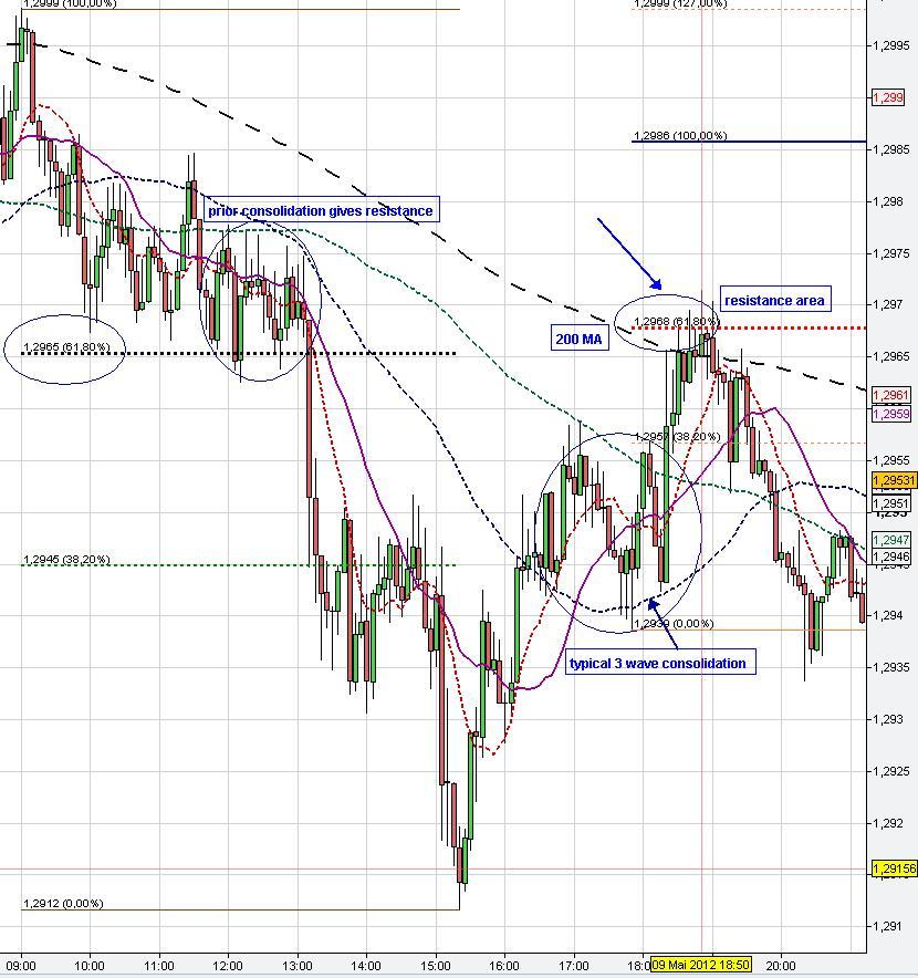 Forex chart 1 hour vs 1 min