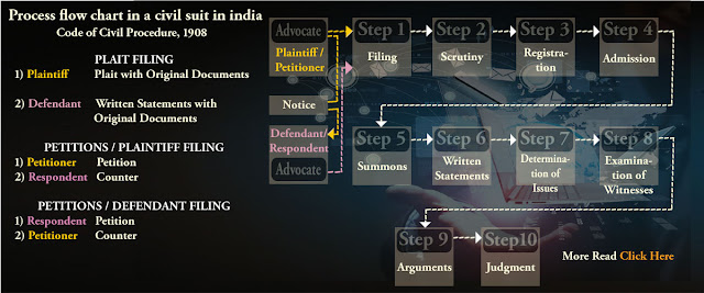 Process flow chart in a civil suit in India-1B