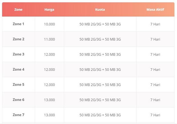 Paket Internet Telkomsel SEVEN (100 MB Per 7 Hari)