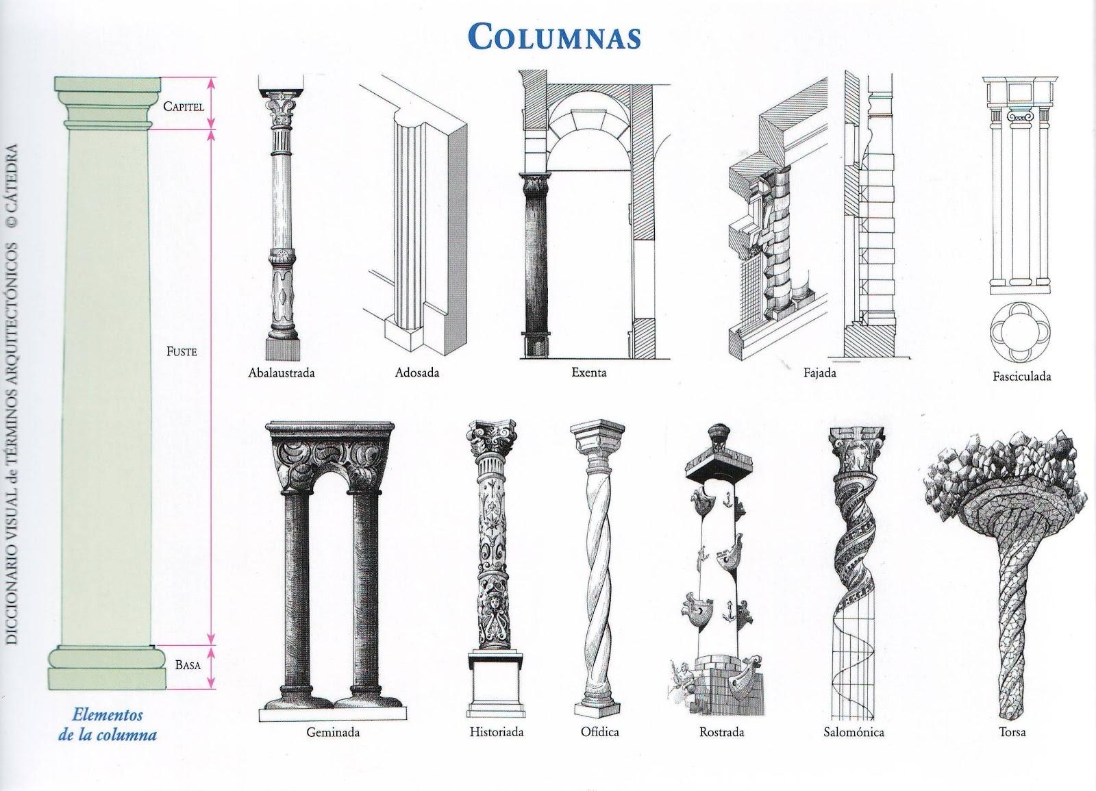 Profesor de Historia, Geografía y Arte: Diccionario de arte: C