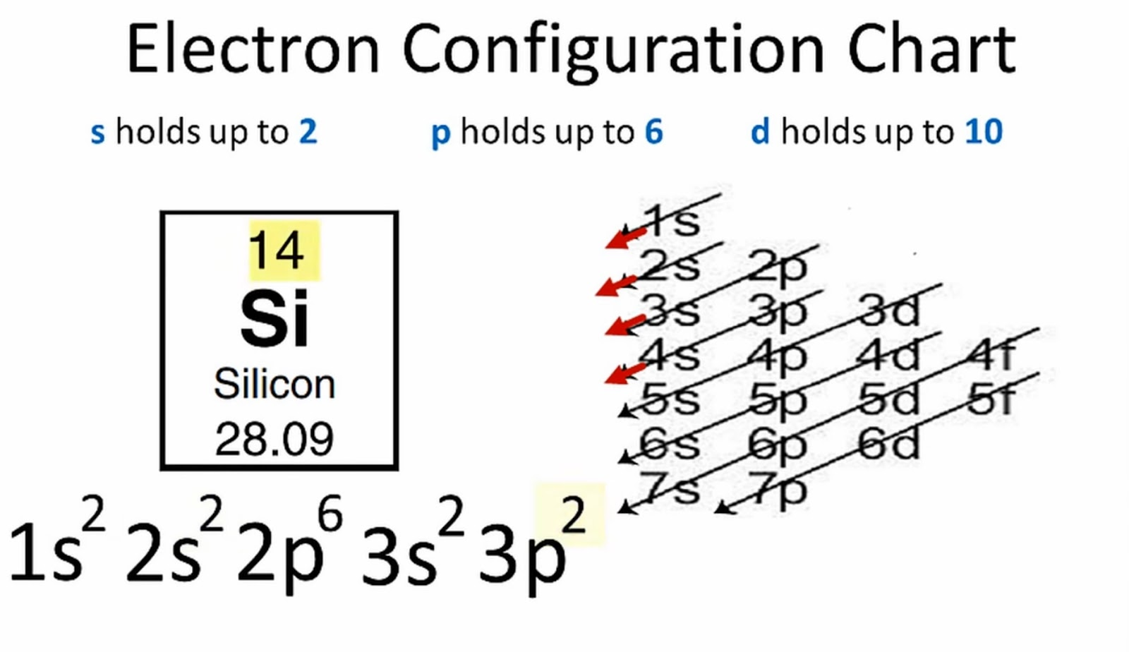 5 Steps Electronic Configuration Of Silicon Si In Just
