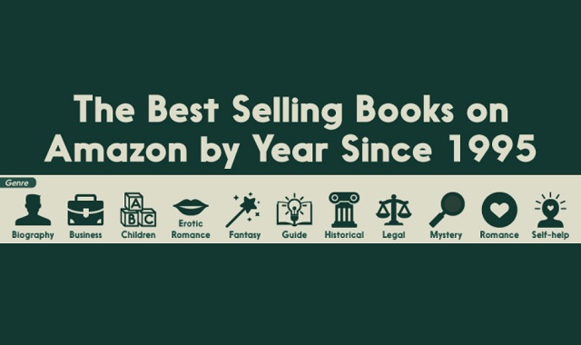 The Best-Selling Books By Year on Amazon