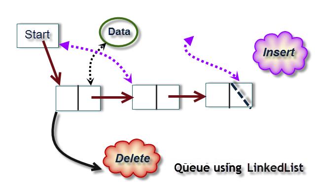 c program for circular queue using linked list