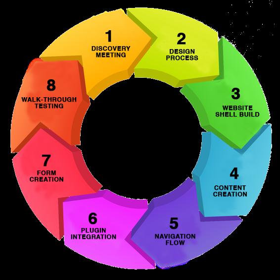Web Design Client Steps